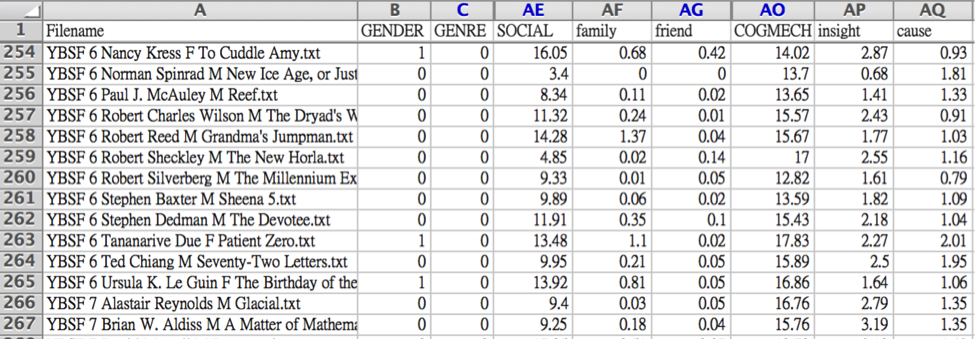 Screenshot of dataset displaying data for story, gender of author, genre, social, and cognition (COGMECH). Source: Author image