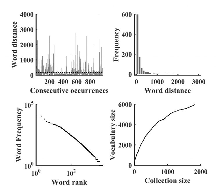 Figure 1: Fundamental properties of natural language (clockwise from upper left corner): a-b) Word burstiness. a) A time series showing the word distance between consecutive occurrences (proximity) of 'Jesus' in the KJV New Testament of the Bible (NT). The average distance separating two occurrences of 'Jesus' is 184 words (dotted line). b) The distribution of word distances shows that more than half of the distances are below 75 words or less than five sentences. c) Zipf's Law. Word frequency rank (descending order) plotted against word frequency for NT in logarithmic space. d) Heaps' law. Number of unique words (types) in NT plotted as a function of total words (tokens) in the collection of NT books (i.e., NT type.-token relation).
