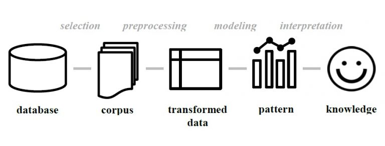 Figure 2: Common Methodology. Illustration of the different elements and steps of a text mining workflow.