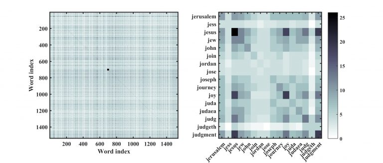 Figure 2: A co-occurrence (left to right): a) the full co-occurrence matrix of the preprocessed NT corpus. Each entry represent the number of documents wordi and wordj co-occurs in (white equals zero document co-occurrence and black 27 documents co-occurrences). b) a closer look at 16 word co-occurrences in the matrix (small square in 4a at indices 691 to 706). 'Jesus' is present in 26 documents (dark square on main diagonal) and co-occurs in many documents with 'joy' (18 documents) and 'judgement' (19 document).